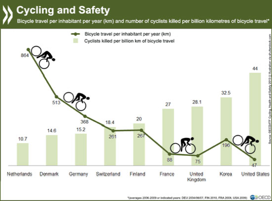 Cycling-and-Safety